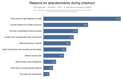 New E-Commerce Checkout Research – Why 68% of Users Abandon Their Cart | Cibereducação | Scoop.it