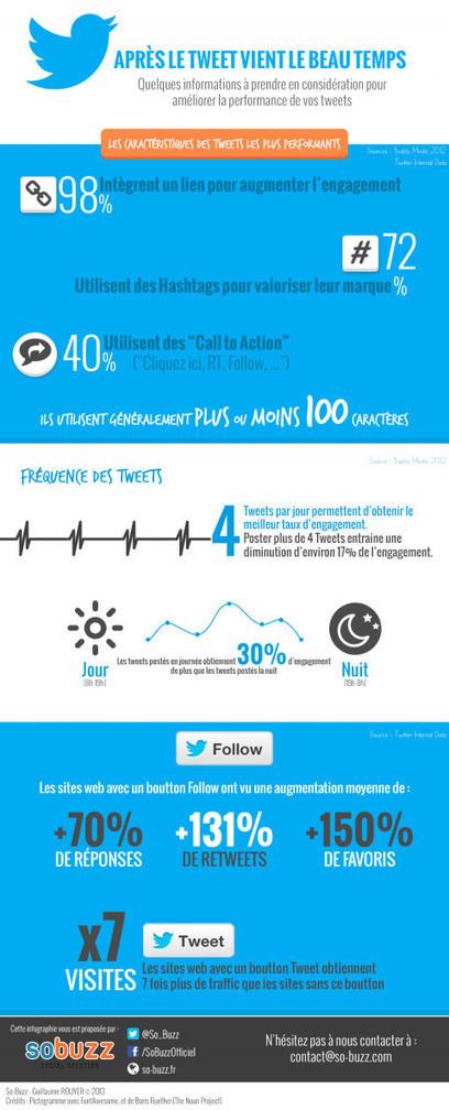 Améliorer la performance de ses Tweets : les secrets à connaître d'urgence | Autour du Web | Twitter, tweets et retweets | Scoop.it
