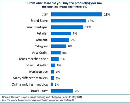 Pinterest Drives Shoppers to Etsy According to Bizrate Study | Everything Pinterest | Scoop.it