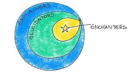 Explainer, Elucidator, Enchanter: A Gradation of Great Writing   Learning Together   Scoop.it