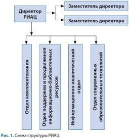 Приказано выжить! Стратегия и тактика библиотеки в современных условиях | digital Library | Scoop.it