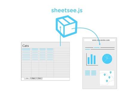Sheetsee.js   Technology - Badges - Infographics - EdTech   Scoop.it
