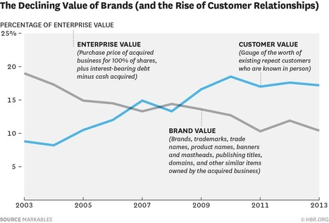 Why Strong Customer Relationships Trump Powerful Brands | Modern Marketing Revolution | Scoop.it
