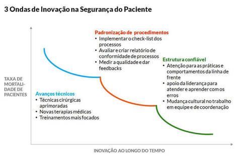 A terceira onda que amplia a segurança do paciente em cirurgias   dt+i   Scoop.it
