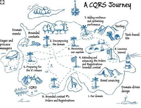 CQRS Journey | Arquitetura de TI | Scoop.it