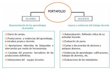 Dos puntos de vista del portafolio educativo. | Curso #ccfuned: PORTAFOLIO DIGITAL EN EDUCACIÓN. | Scoop.it