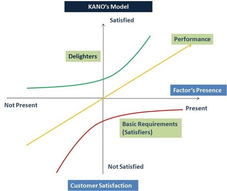Six Sigma DMADV – Define Phase - What is Six Sigma? | Lean management | Scoop.it