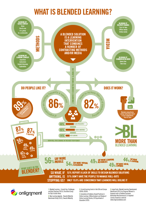 What is Blended Learning Infographic - e-Learning Infographics | Soup for thought | Scoop.it