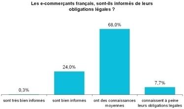 L'e-commerce en France présente une croissance à deux chiffres | Trusted Shops Ecommerce Blog | Actualités | Agence Profileo : 100% e-commerce Prestashop | Scoop.it