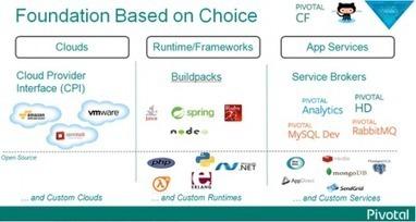 Quelle évolution pour les applications liées au cloud ? - InformatiqueNews.fr | Actu Cloud Computing | Scoop.it