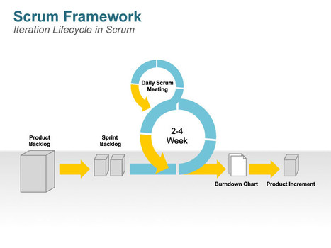 Scrum Process - Animated PPT Slides | Agile | Scoop.it