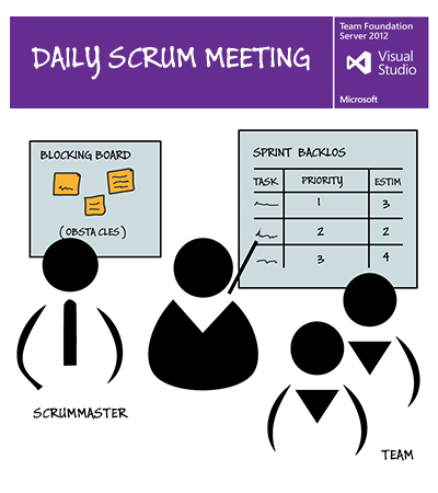 Implementa Scrum fácilmente con TFS | Tecnologías Microsoft | Scoop.it