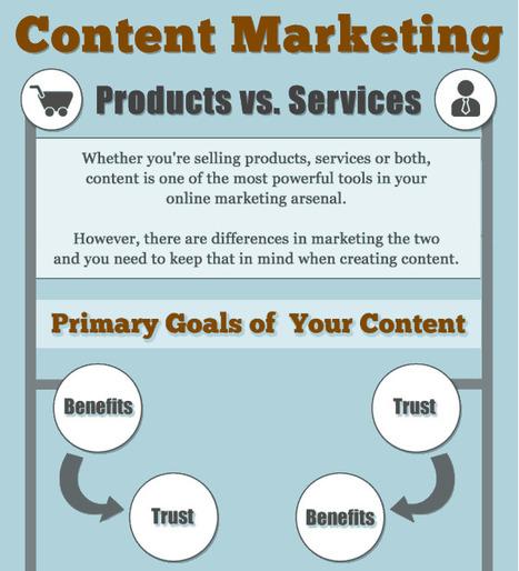Marketing de contenu : pourquoi en abuser et co... | Développement entreprises | Scoop.it