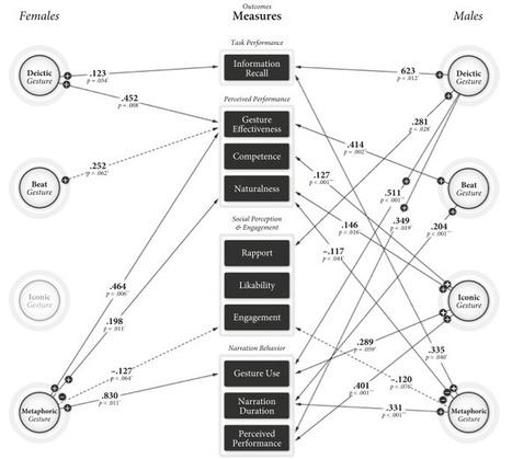 Evaluating the effectiveness of robot behaviors in human-robot interactions   Robots in Higher Education   Scoop.it