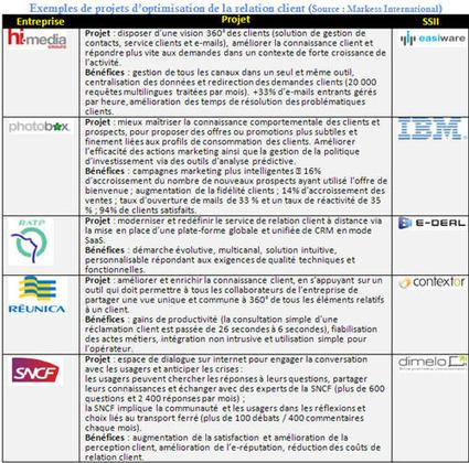 Une étude de Markess International La montée des canaux numériques ... - Info DSI | Community Management - French | Scoop.it