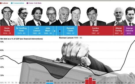 Budget 2013: Britain's debt and deficit  - Telegraph | Unit 2 AS Macro - Managing the Economy | Scoop.it