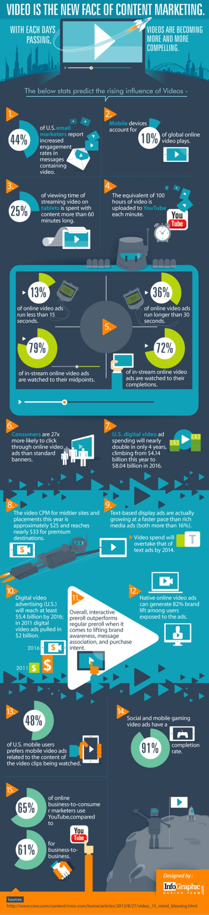 Video Is the New Face of Content Marketing [Infographic] | A Marketing Mix | Scoop.it
