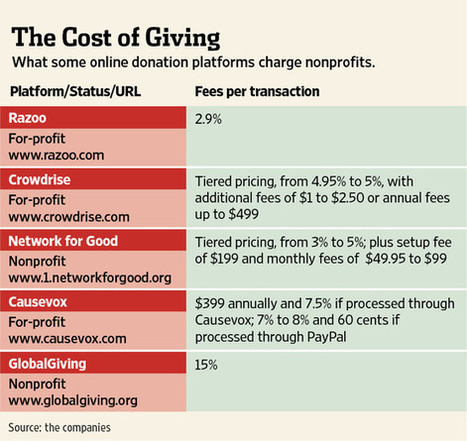 The Cost of Online Giving | Digital fundraising | Scoop.it