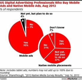 Native Mobile Advertisers Show Broad Enthusiasm for the Format   Les brèves du Marketing Digital   Scoop.it