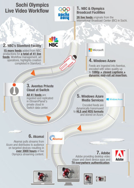 Infographic: Sochi Olympics Live Video Workflow | Video Breakthroughs | Scoop.it