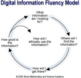 21st Century Information Fluency   Ethical Use of Information   Scoop.it