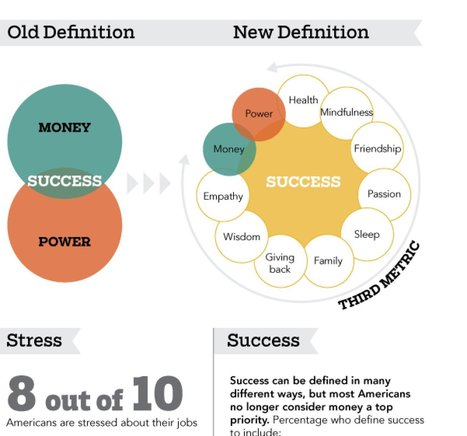 LOOK: Redefining Success | EdTech, Digital Sources for Educational Purposes | Scoop.it