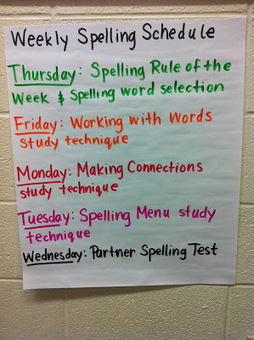 Middle School Teacher to Literacy Coach: Middle School Spelling | Grammar Ideas | Scoop.it