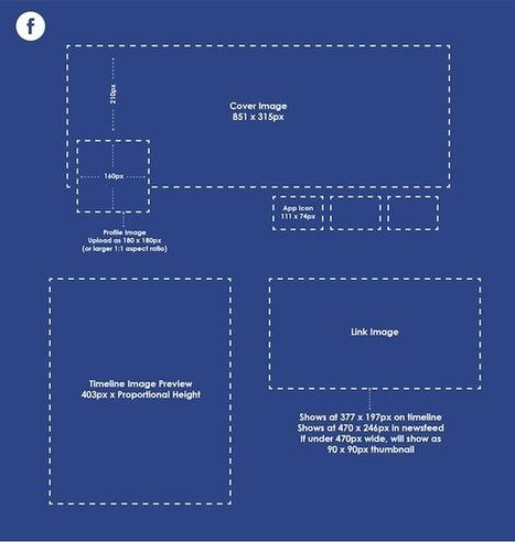Les Dimensions des Images des Réseaux sociaux   UX & Webdesign   Scoop.it