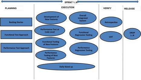 Real Agile Approach To Performance Testing - Ministry of Testing | Agile | Scoop.it