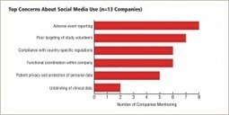 Industry usage of social media in clinical research | Compliance | Scoop.it