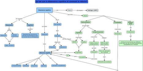 Psychologie sociale/Production1 bases1516 | Classe mapping , un nouveau magazine sur le mind mapping en classe | Scoop.it