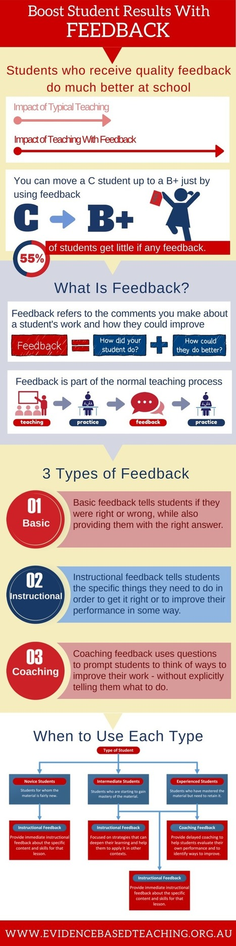 The Value of Feedback Infographic | Ensinar e Aprender no séc. 21 (Teaching and Learning in the 21st century) | Scoop.it