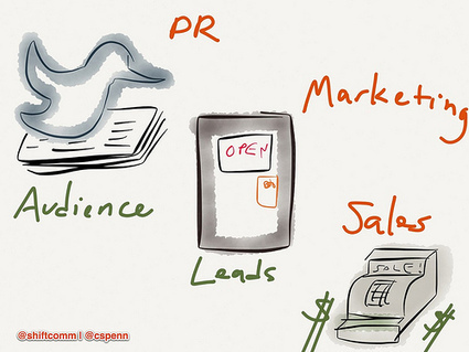 Are marketing and PR the same thing? | B2B Marketing and PR | Scoop.it