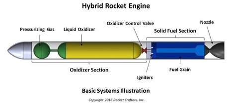 Rocket Crafters notes safety of hybrid rockets after SpaceX disaster | The NewSpace Daily | Scoop.it