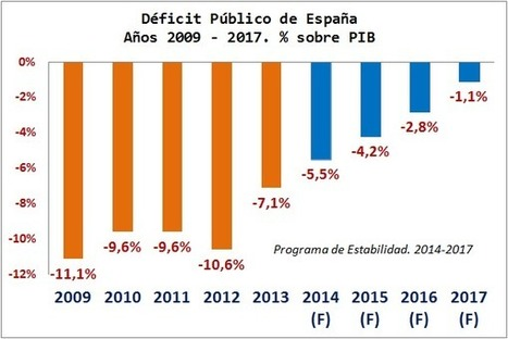 Cinco factores más de inestabilidad económica y social en España   Economía crítica   Scoop.it