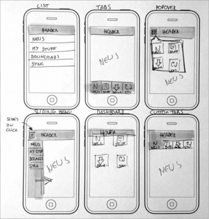 Sketching For Better Mobile Experiences | Smashing UX Design | Front-end Stuff | Scoop.it