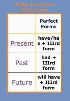 Таблица на Перфектните врема - (Perfect Tenses) - всички форми. | Английски език. | Scoop.it