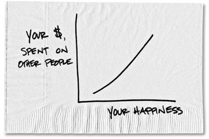 Spending Your Money to Make Someone Else Happy | Social Enterprise & Social Investing | Scoop.it