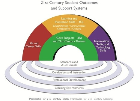 The Partnership for 21st Century Skills | EDCI397-- Principles and Methods of Teaching | Scoop.it