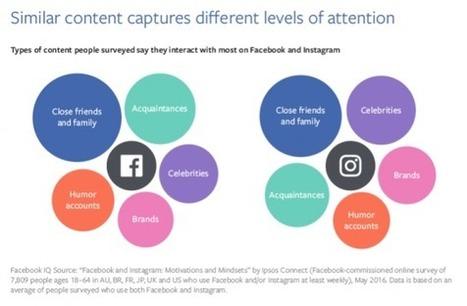 Comment les membres utilisent Facebook et Instagram? [Etude] | Réseaux Sociaux dernières infos | Scoop.it
