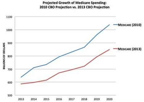Don't Look Now, but Our Medicare Spending Projections Are Plummeting | Healthy Vision 2020 | Scoop.it