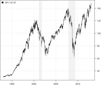 Weekend Reading – S&P 500 Visual History | Quantitative Finance | Scoop.it