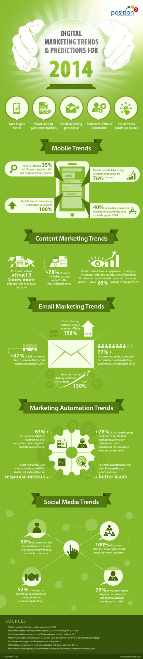 Infographic: Digital Marketing Trends & Predictions for 2014 - Marketing Technology Blog | mobile marketing | Scoop.it