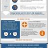 Marketing Communications partnerships