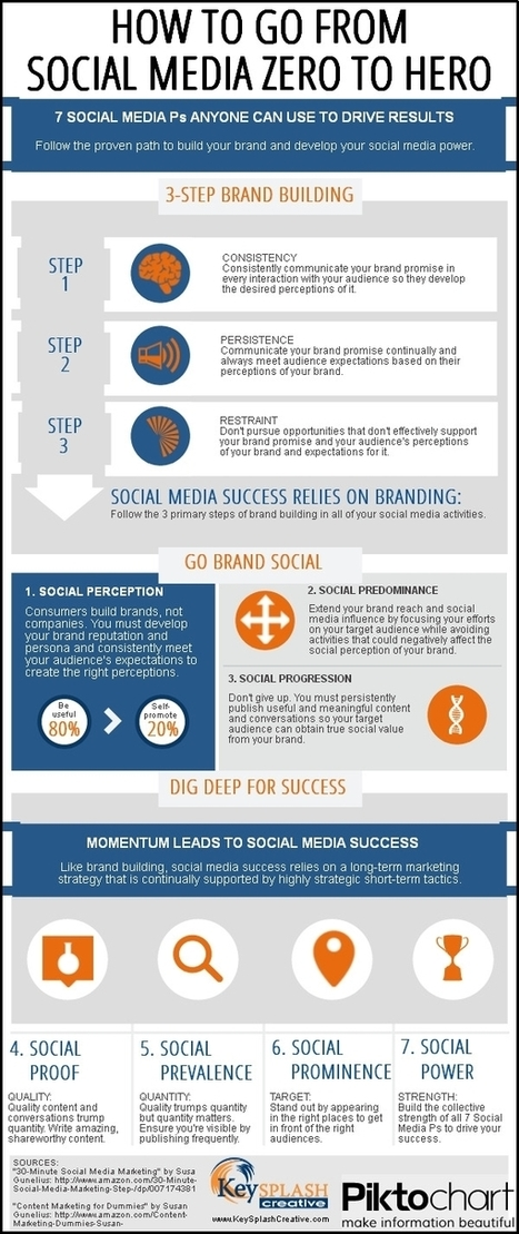 How to Go From Social Media Zero to Hero [Infographic] | Everything Marketing You Can Think Of | Scoop.it