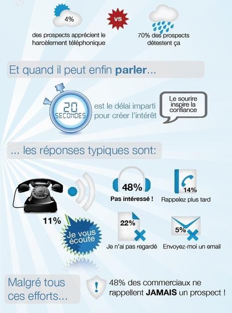 Plus d'efficacité pour votre prospection téléphonique | Elouann Riaux | Scoop.it