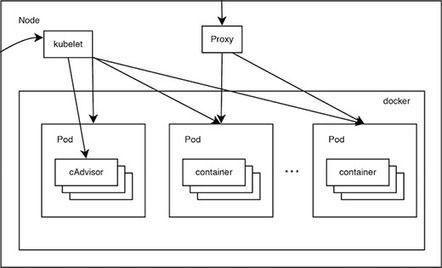 Cluster computing on the Raspberry Pi with Kubernetes   Arduino, Netduino, Rasperry Pi!   Scoop.it