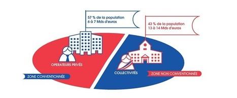 France Très haut débit : malgré une accélération, « le plus dur reste devant nous » | ALTITUDE INFRASTRUCTURE | Scoop.it