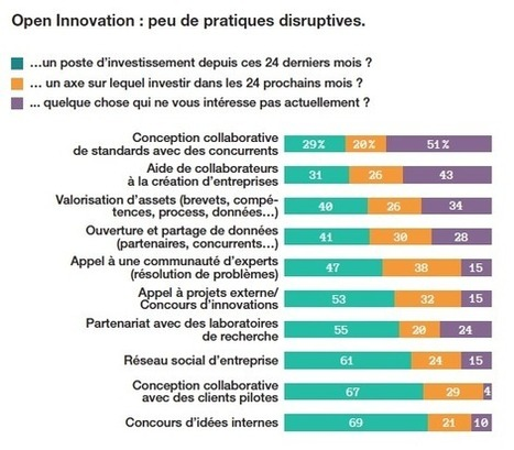 [Étude] L'innovation, préoccupation principale pour 81% des entreprises - Marketing digital   Médias, numériques, infographies, audio, techno...   Scoop.it