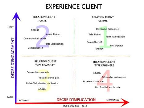 Optimiser votre accroche commerciale - D2b Consulting   webmarketing, seo, sem, lead generation   Scoop.it